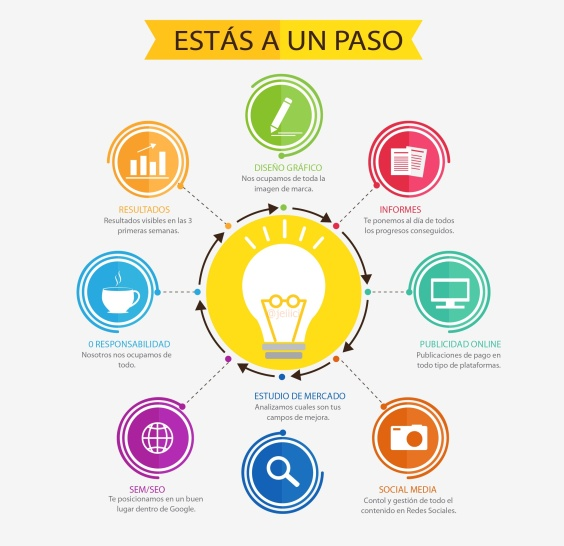 esquema-servicios-marketing-digital-jeanhenriquez-blog-web-youtube